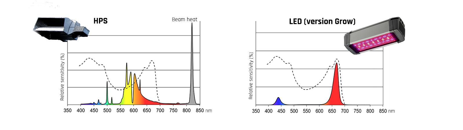 HPS vs LED - tradition vs future-proofing