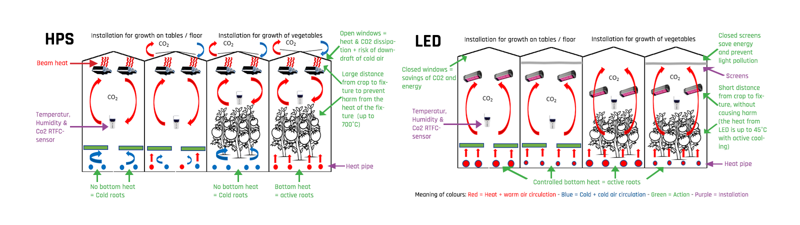 HPS vs LED - tradition vs future-proofing